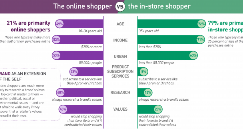 Online vs in-store shoppers
