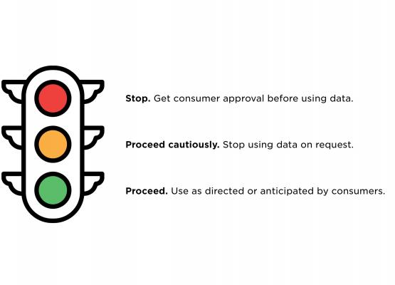 Privacy Stoplight Model